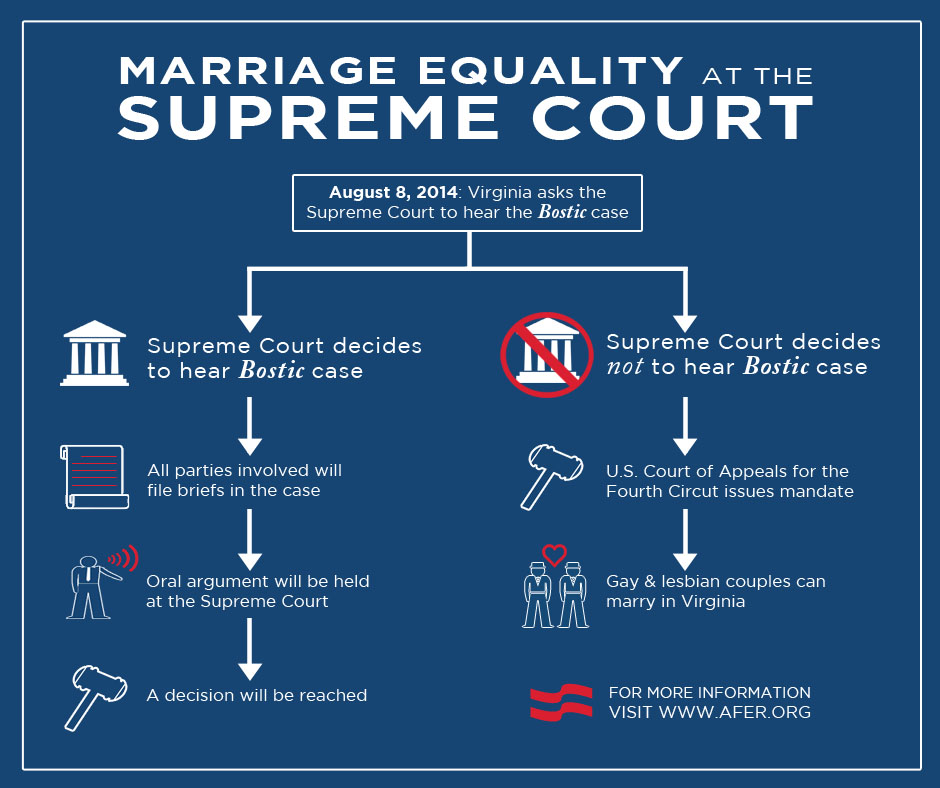 marriage equality summary Marriage equality laws contain a provision that allows religious actors to refuse to open their facilities for the solemnization or celebration of a mar- riage to which the actors are opposed theologically 3 what many observers.